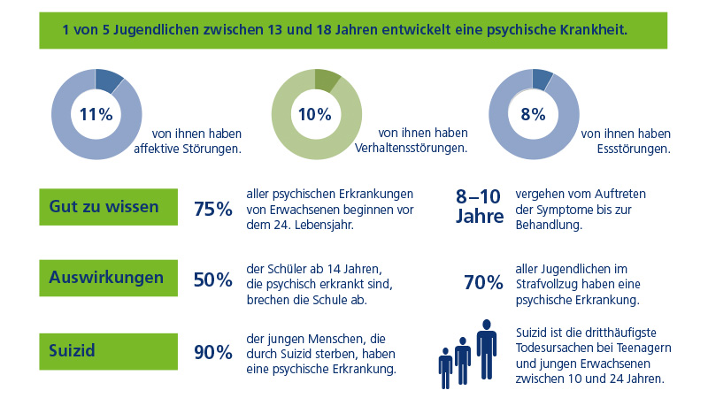 Fakten zu psychischen Gesundheit von Jugendlichen